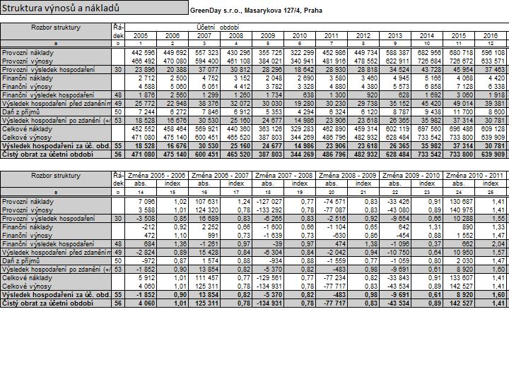 Tabulky a grafy finanční analýzy